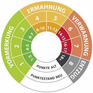 Neues Punktesystem Flensburg