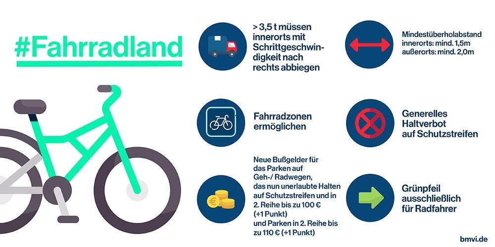 StVO-Novelle #Fahrradland